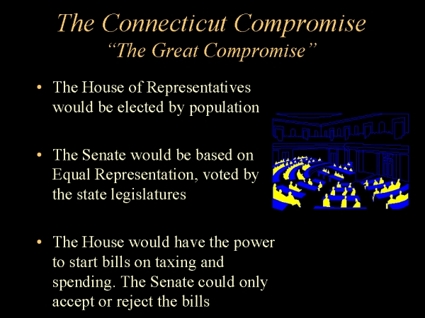 the connecticut compromise of 1787 1787 american history summary: articles of confederation, connecticut compromise or sherman's compromise, pennsylvania state house.